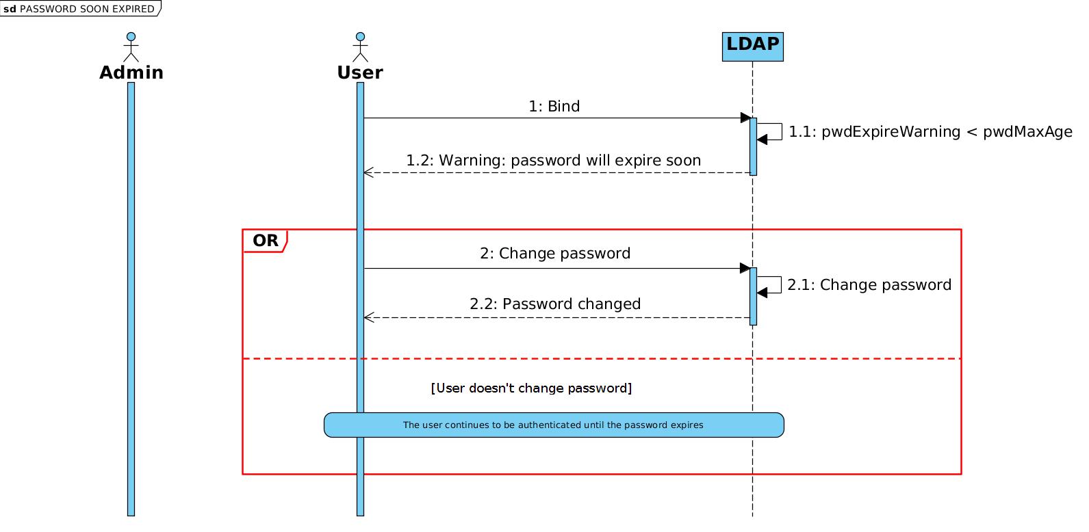 po-doc/fr/media/documentation/lemonldap-ng-password-expiration-warning.png