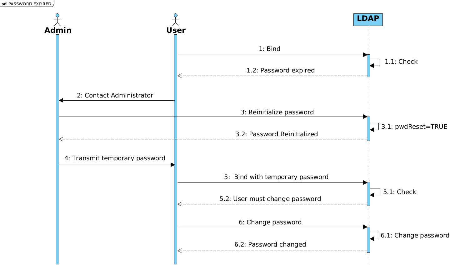 po-doc/fr/media/documentation/lemonldap-ng-password-expired.png