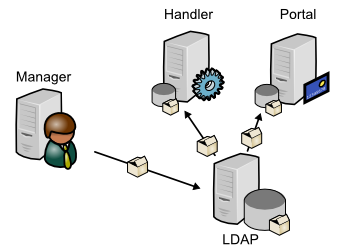 build/lemonldap-ng/doc/media/documentation/configuration-ldap.png