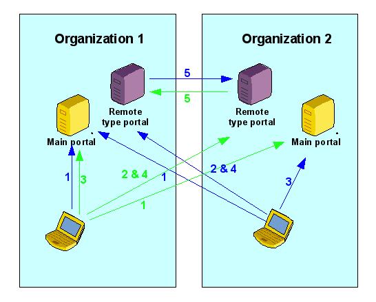 build/lemonldap-ng/doc/media/documentation/remote-interoperability.png
