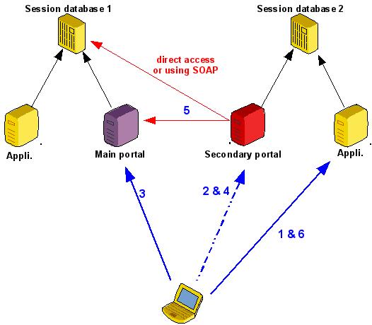 build/lemonldap-ng/doc/remote-principle.png