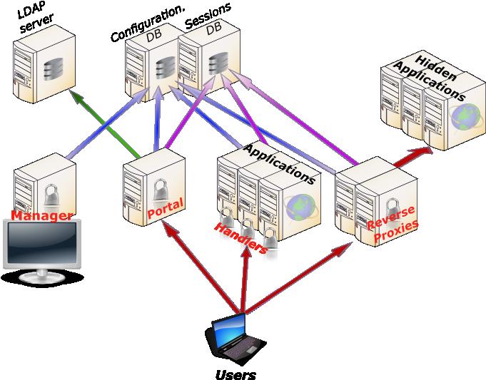 build/lemonldap-ng/doc/lemonldap-ng-architecture.png