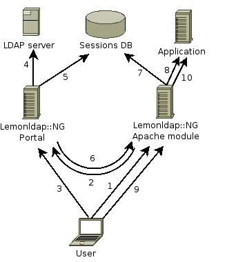 build/lemonldap-ng/doc/lemonldap-ng-cinematique.png